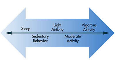 Activity Spectrum Renee J. Rogers