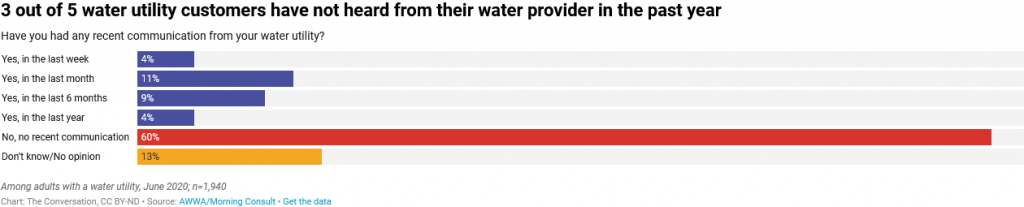 Screenshot 2021 04 19 3 Out Of 5 Water Utility Customers Have Not Heard From Their Water Provider In The Past Year