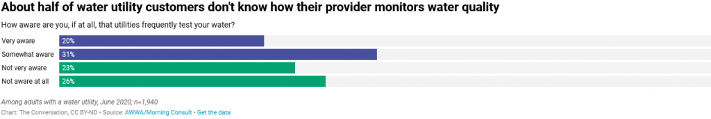 Screenshot 2021 04 19 About Half Of Water Utility Customers Dont Know How Their Provider Monitors Water Quality