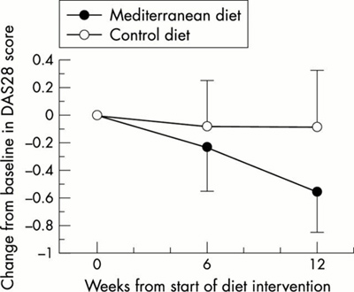 Rheumatoid arthritis disease activity (DAS28 score) at baseline and at weeks 6 and 12 of Mediterranean diet vs control diet. Lower score is better. Click to enlarge.